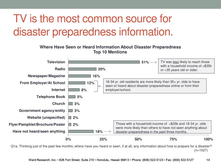 TV is the most common source for disaster preparedness information.