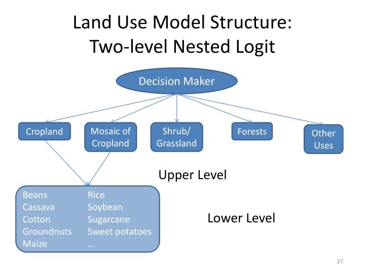 Land Use Model Structure: