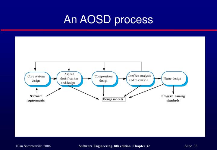 An AOSD process
