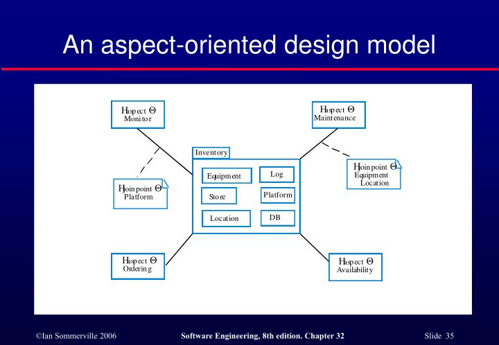An aspect-oriented design model