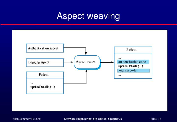 Aspect weaving