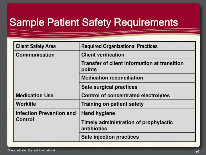 Sample Patient Safety Requirements