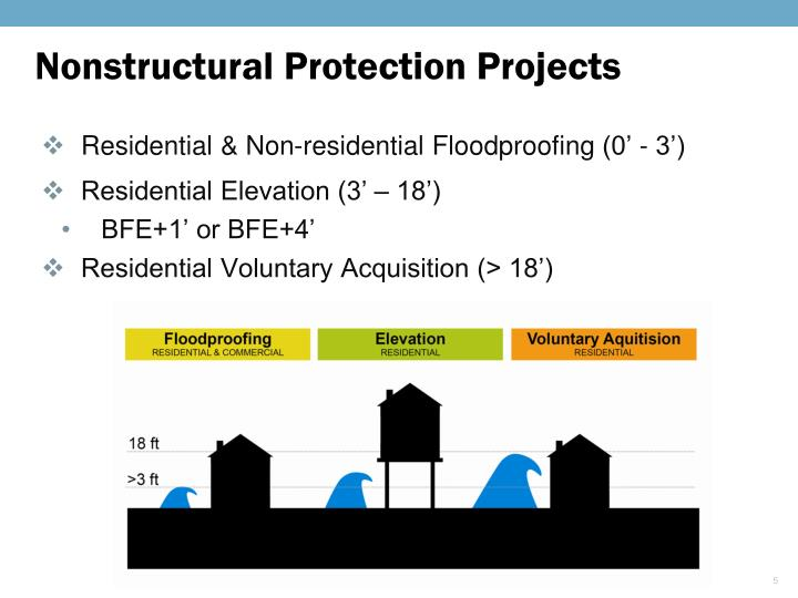 Nonstructural Protection Projects
