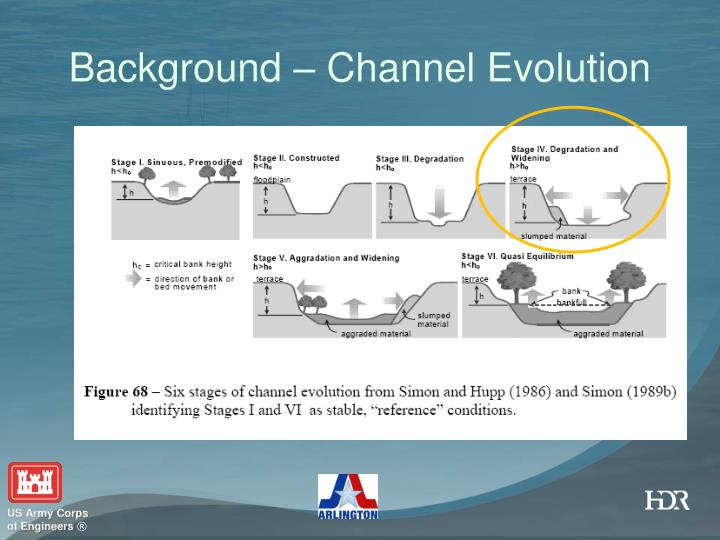 Background – Channel Evolution