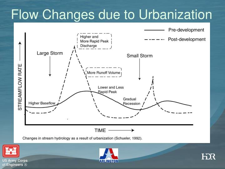 Flow Changes due to Urbanization