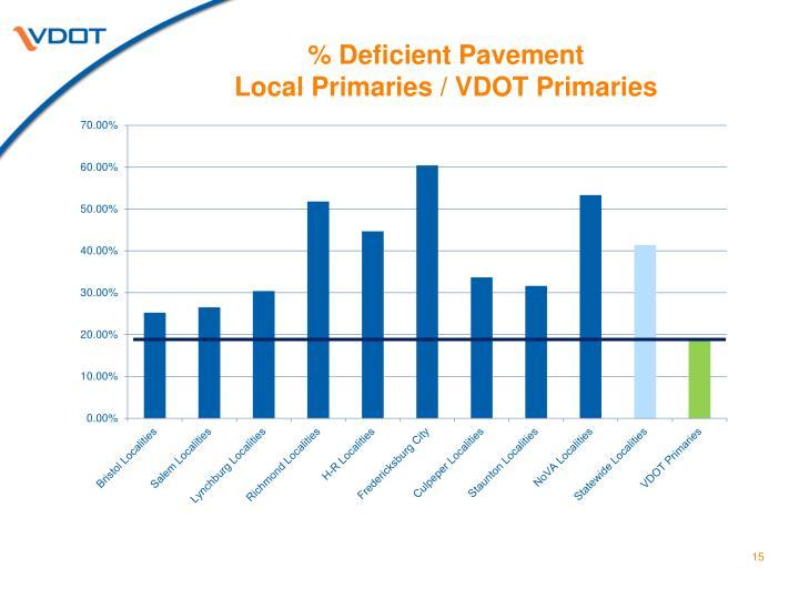 % Deficient Pavement