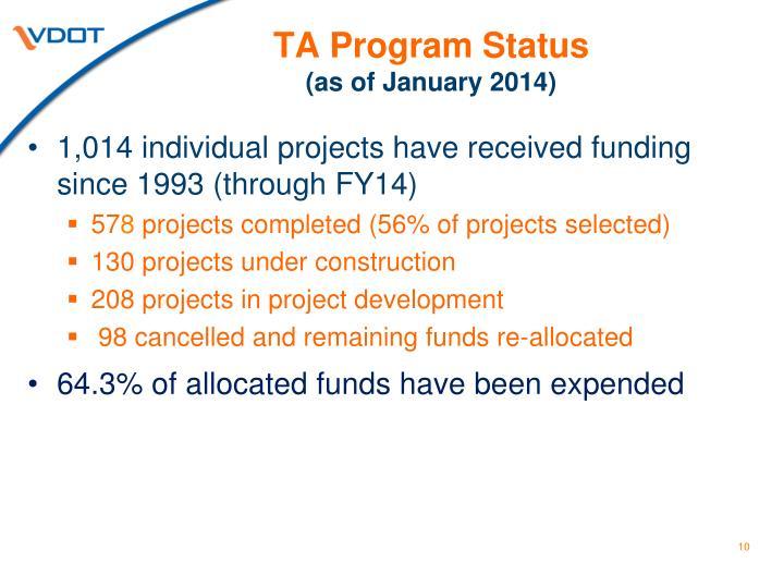 TA Program Status