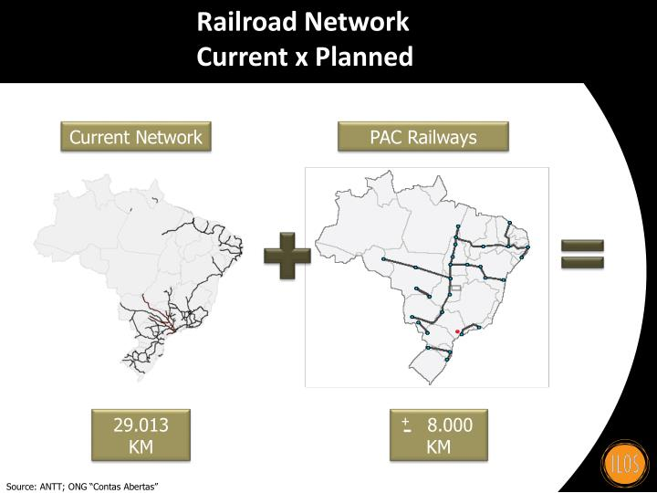 Railroad Network