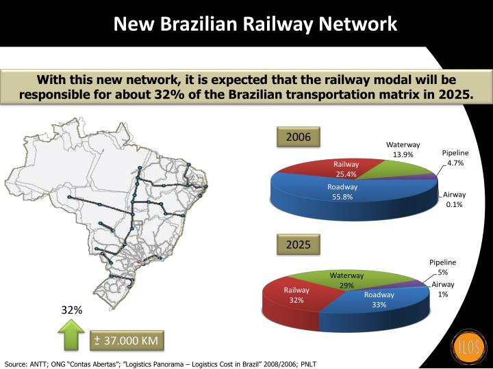 New Brazilian Railway Network