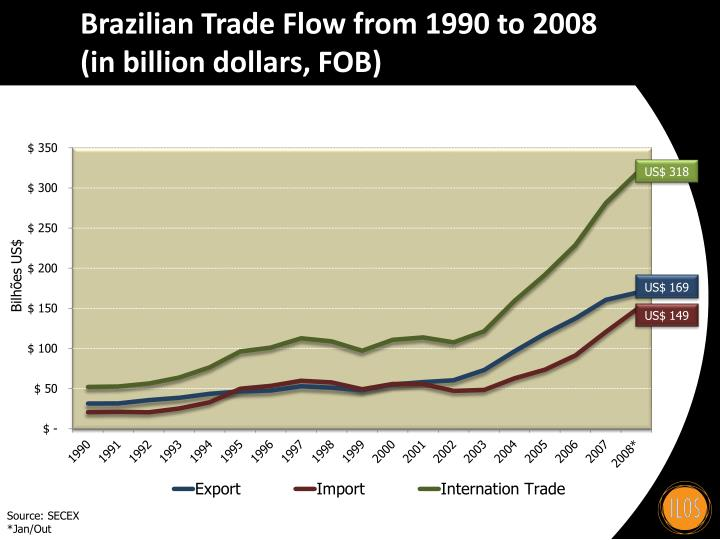 Brazilian Trade Flow from 1990 to 2008 (in billion dollars, FOB)