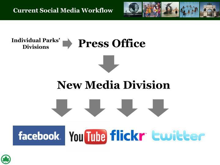 Current Social Media Workflow