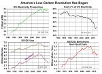 america s low carbon revolution has begun