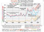 droughts are spreading already