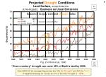 projected droughts by year