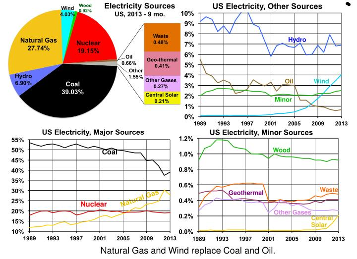 US Electricity, by Source & Yr