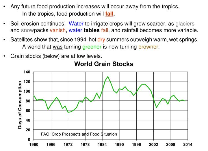 World Grain Stocks