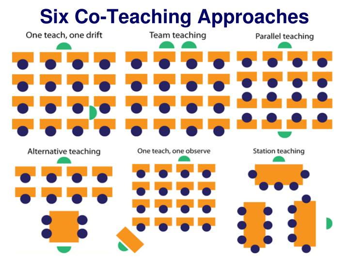 Six Co-Teaching Approaches