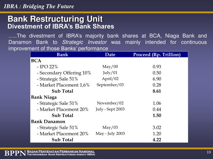 Bank Restructuring Unit