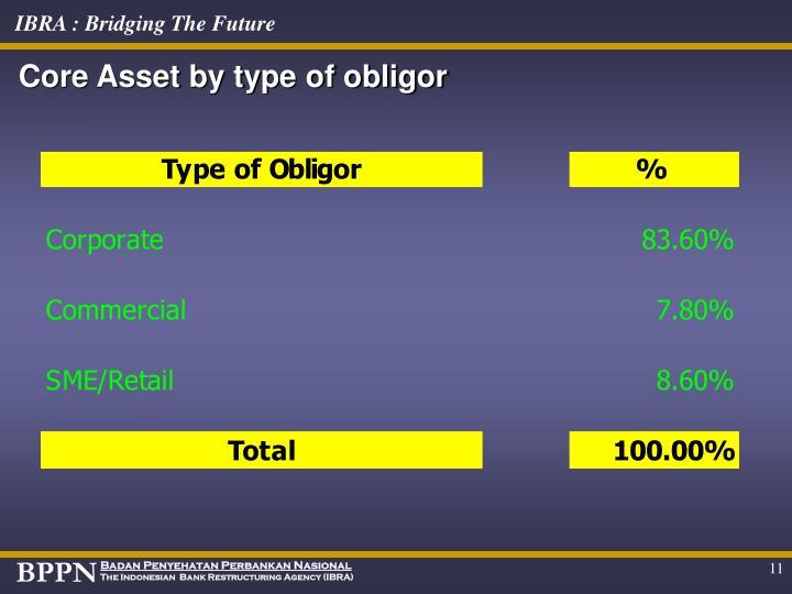 Core Asset by type of obligor