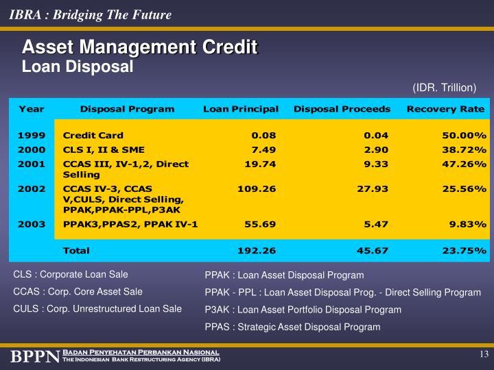 Asset Management Credit