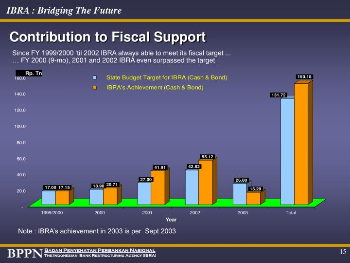 Contribution to Fiscal Support