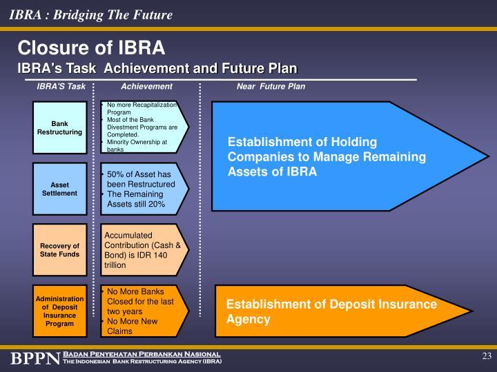 Closure of IBRA