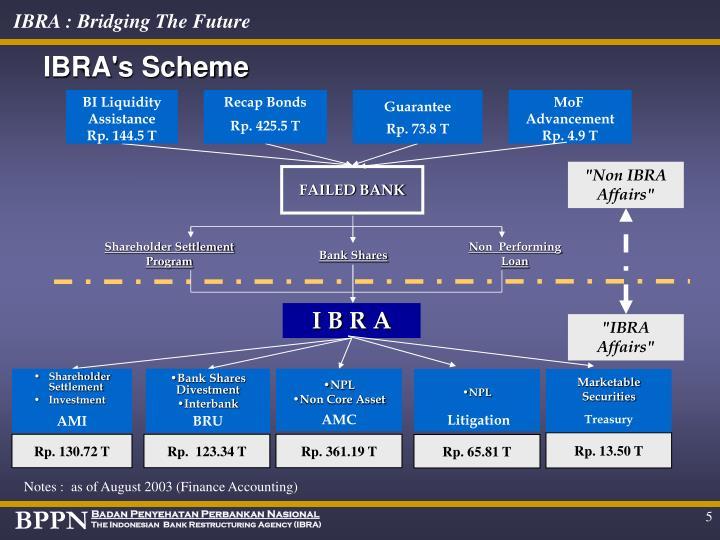 IBRA's Scheme