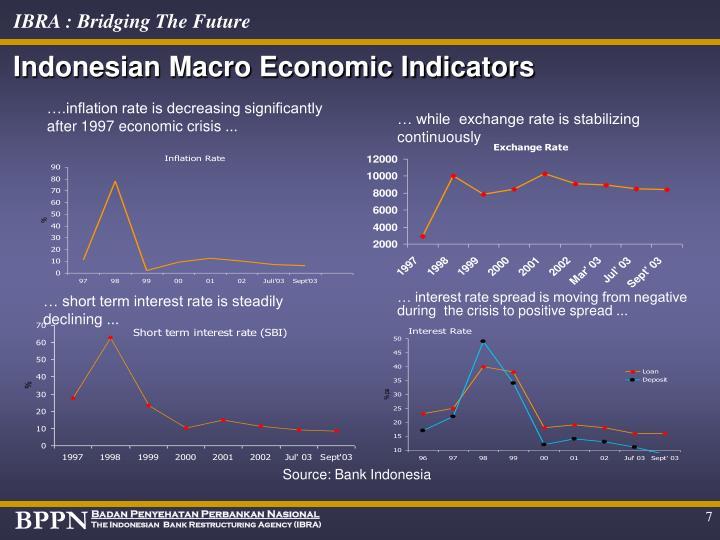 Indonesian Macro Economic Indicators