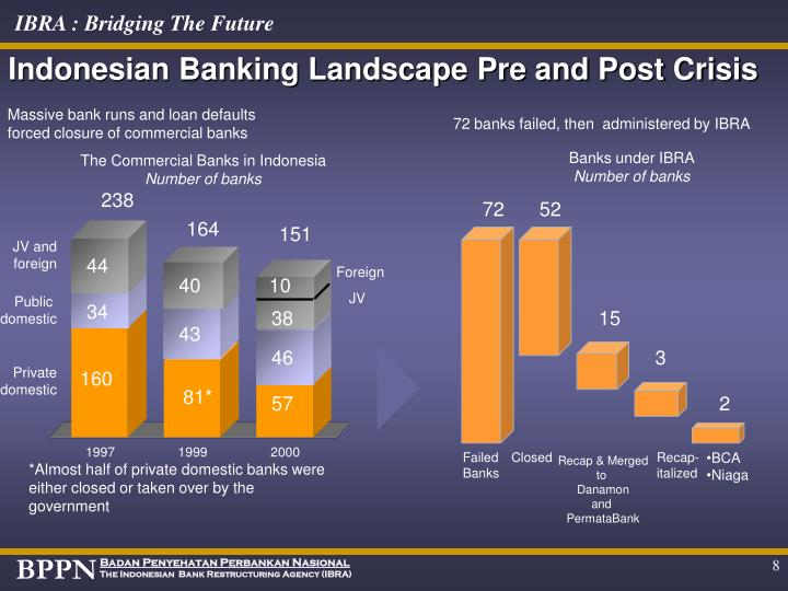 Indonesian Banking Landscape Pre and Post Crisis