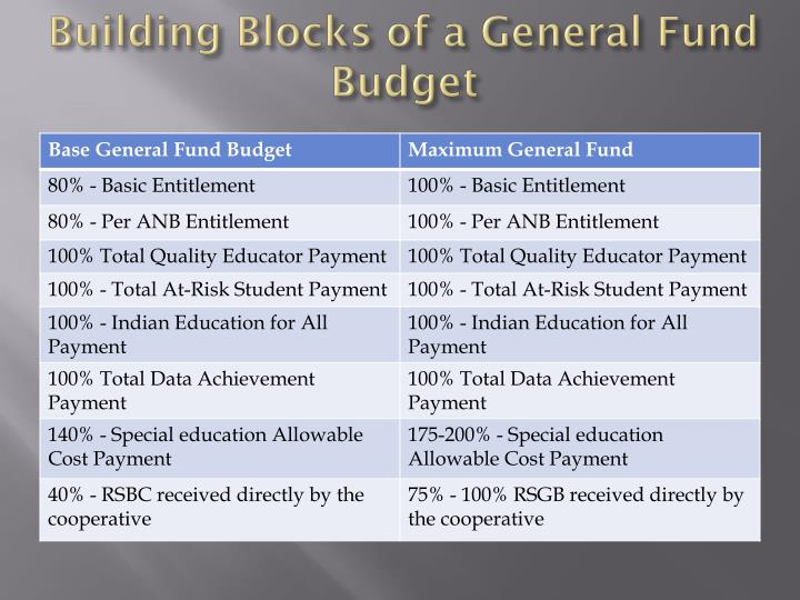 Building Blocks of a General Fund Budget