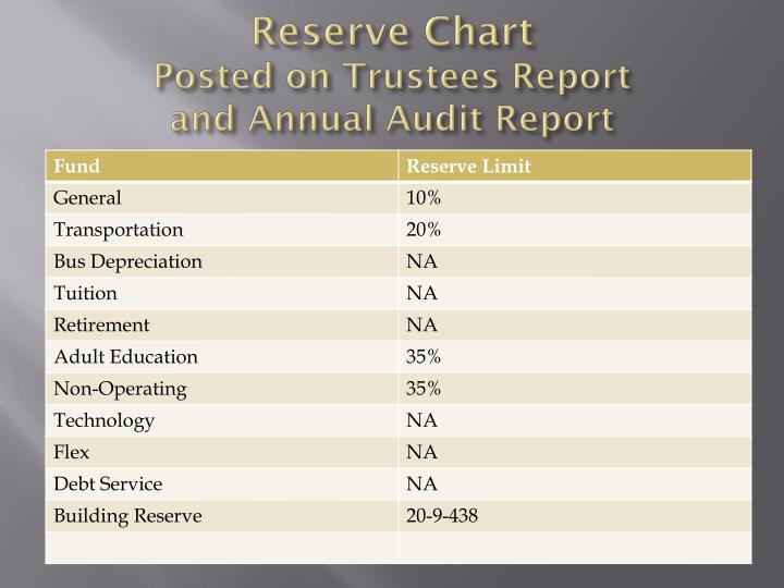 Reserve Chart