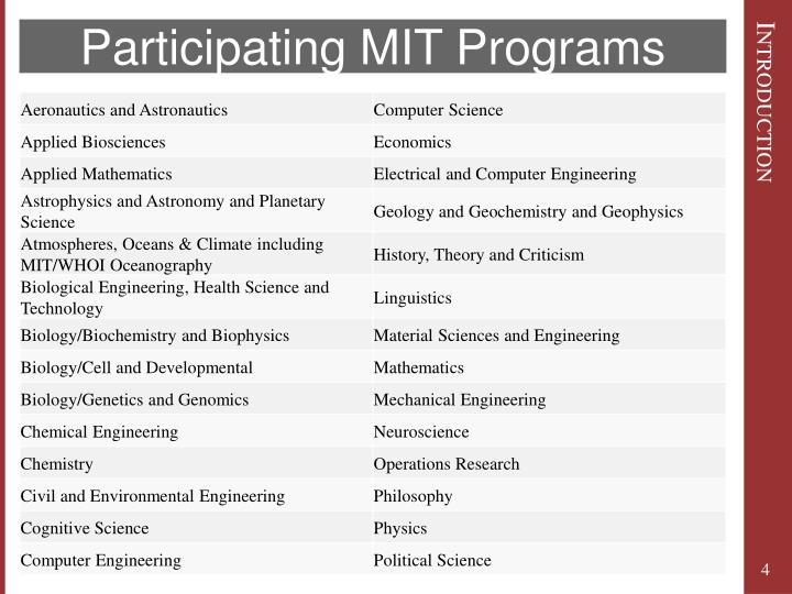 Participating MIT Programs