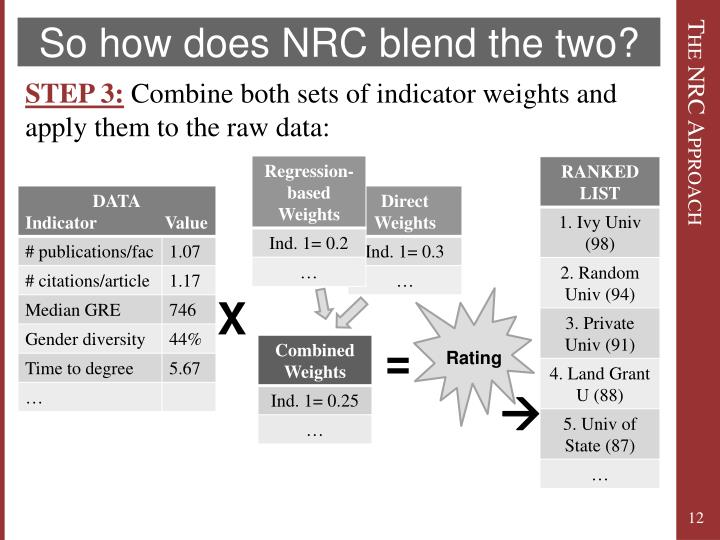 So how does NRC blend the two?