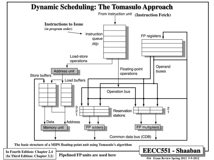 Dynamic Scheduling: The Tomasulo Approach