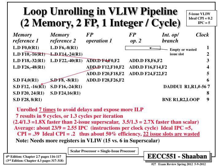 Loop Unrolling in VLIW Pipeline