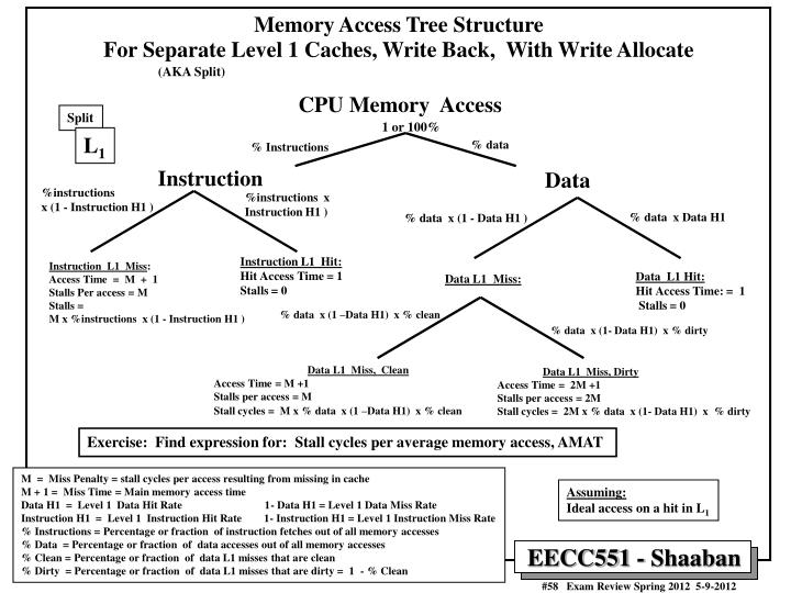 Memory Access Tree Structure