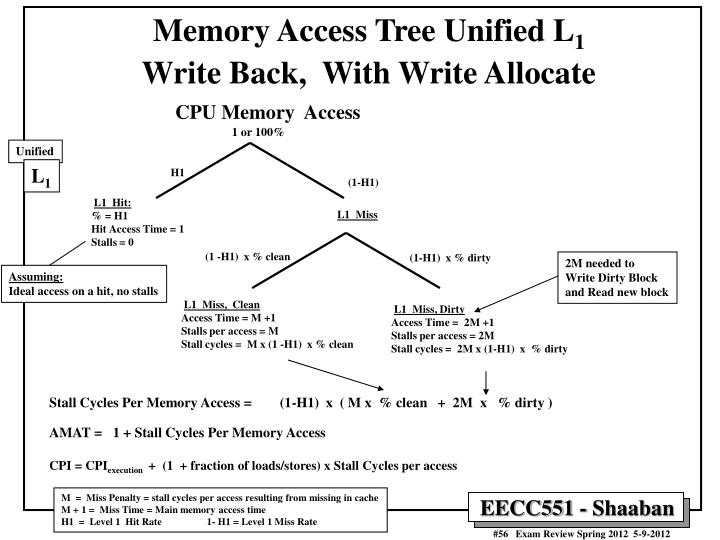 Memory Access Tree Unified L