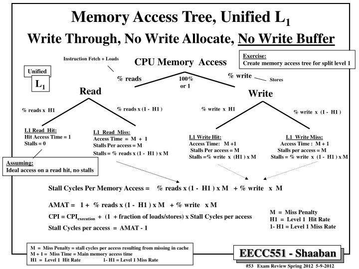 Memory Access Tree, Unified L