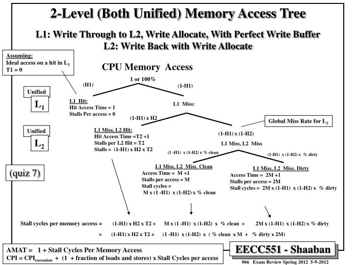 2-Level (Both Unified) Memory Access Tree