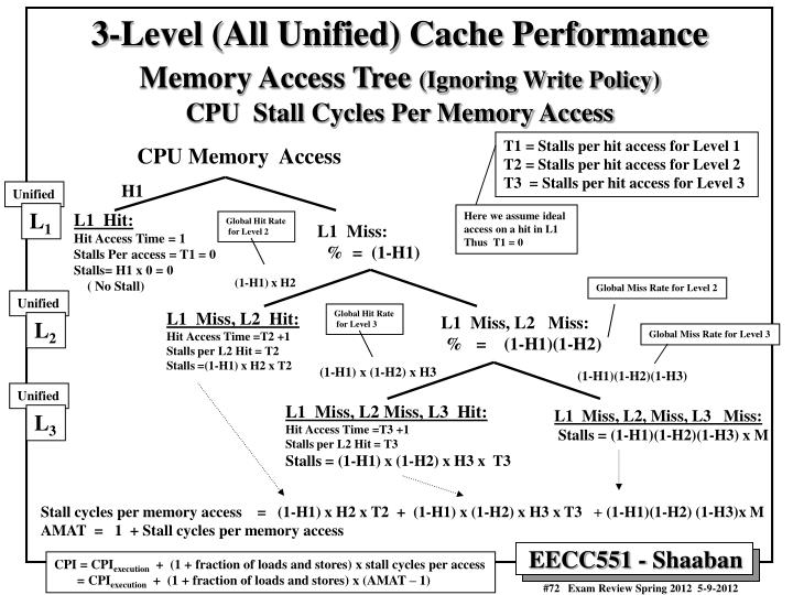 3-Level (All Unified) Cache Performance