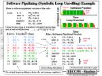 software pipelining symbolic loop unrolling example