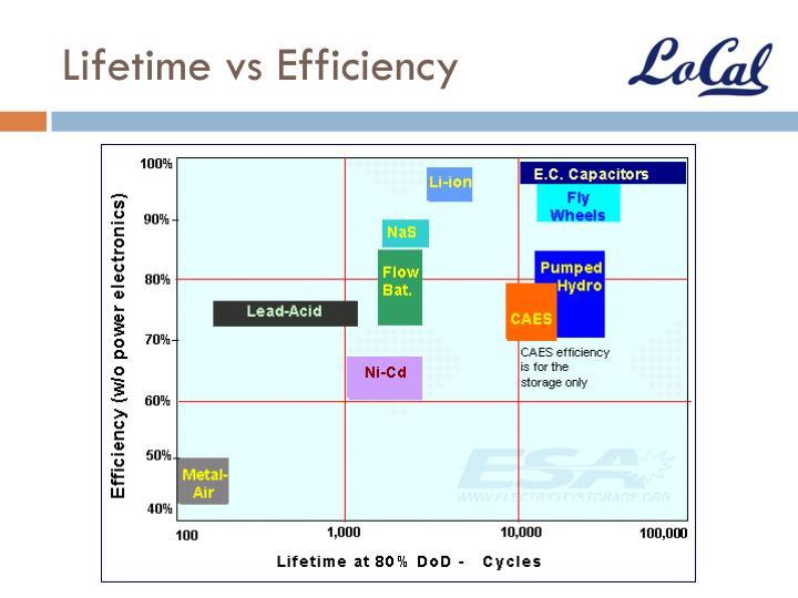 Lifetime vs Efficiency