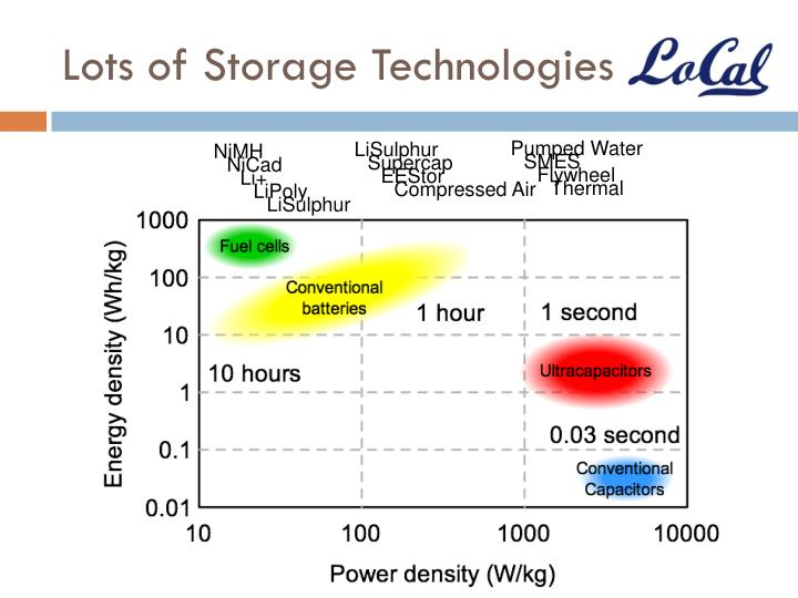 Lots of storage technologies