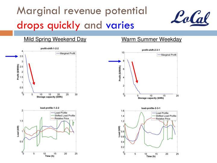 Marginal revenue potential