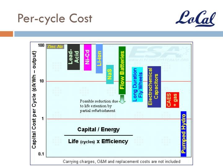 Per-cycle Cost