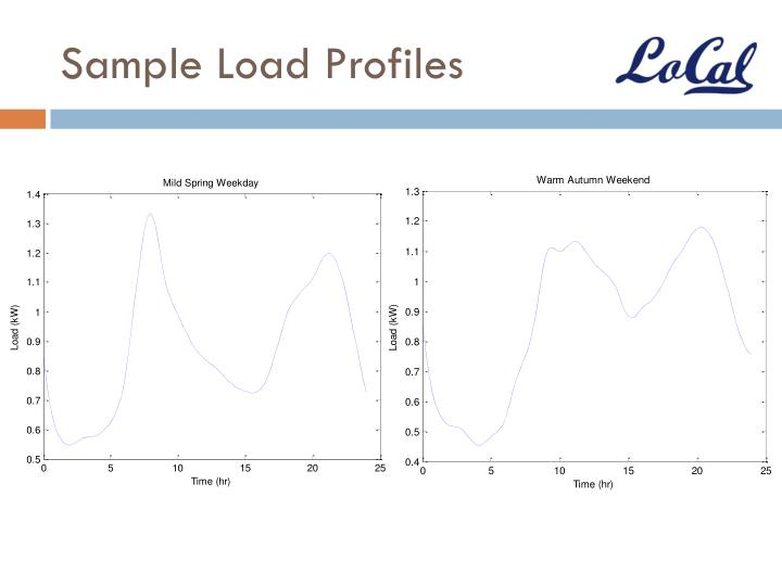Sample Load Profiles