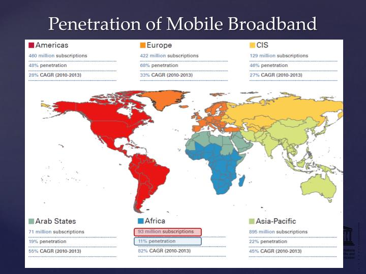 Penetration of Mobile Broadband