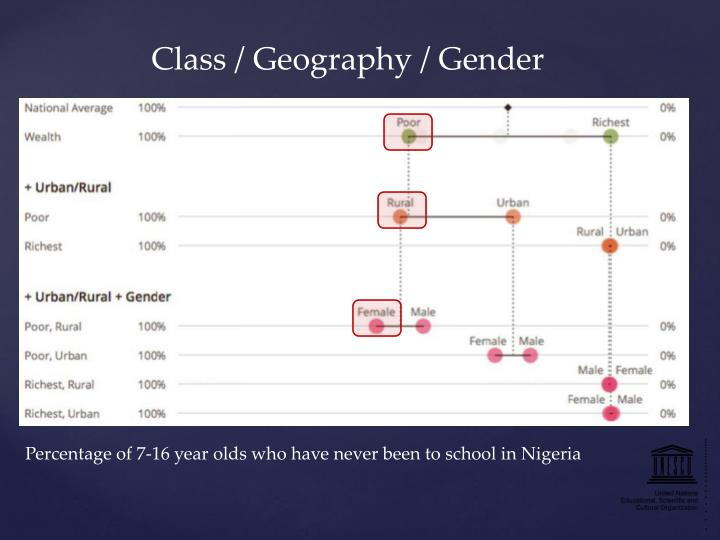 Class / Geography / Gender