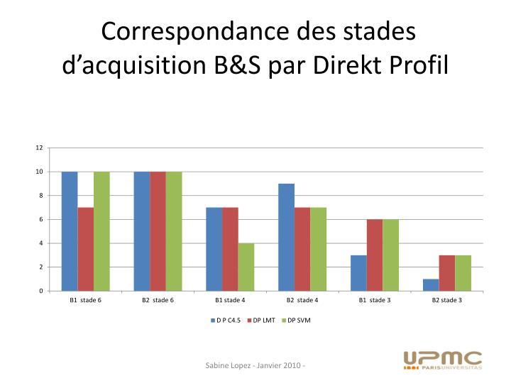Correspondance des stades d'acquisition B&S par Direkt Profil