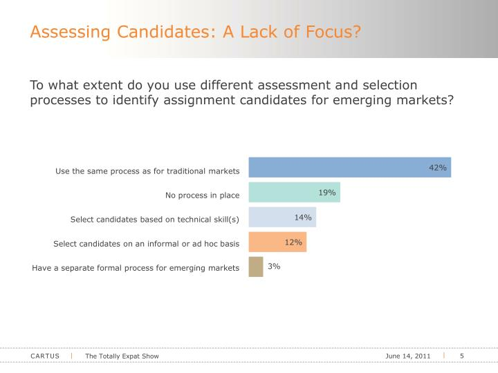 Assessing Candidates: A Lack of Focus?
